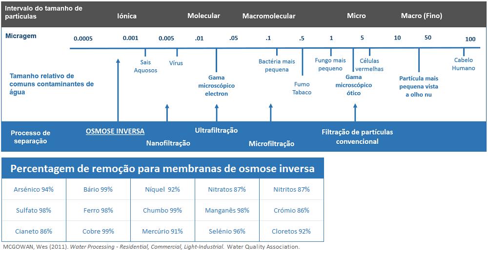 Escala Comparativa dos Diversos Métodos de Filtração